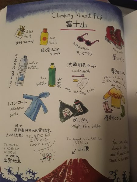 A list of items needed to climb Mt. Fuji
